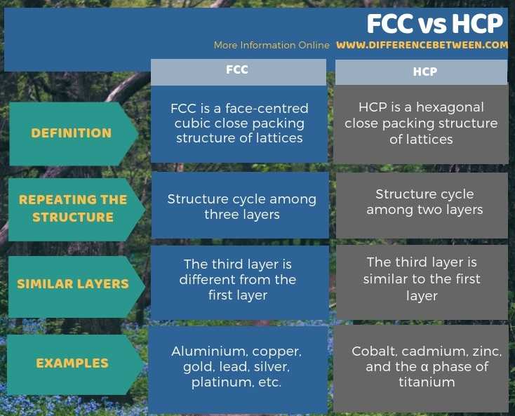 Difference Between FCC and HCP in Tabular Form