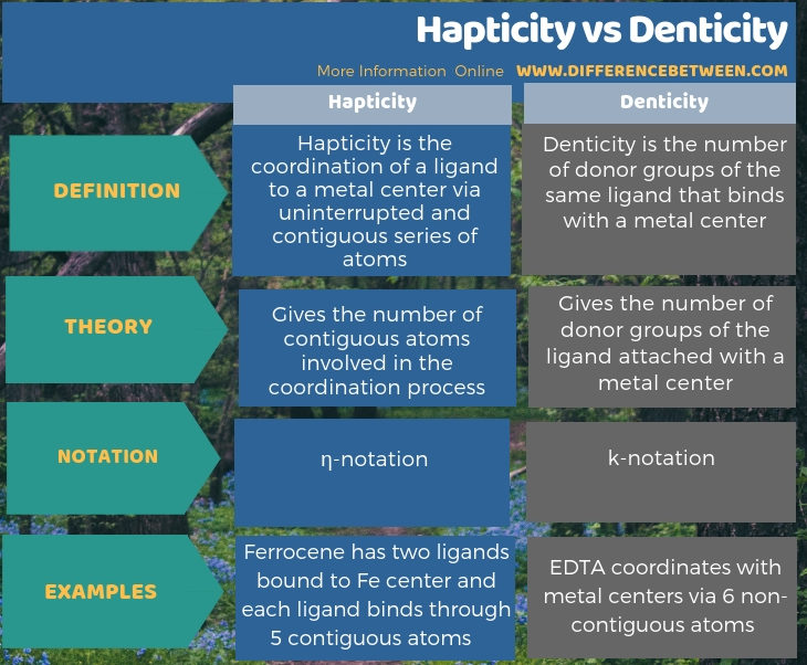 Difference Between Hapticity and Denticity in Tabular Form