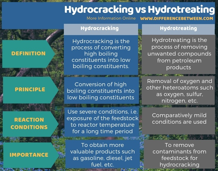 Difference Between Hydrocracking and Hydrotreating in Tabular Form