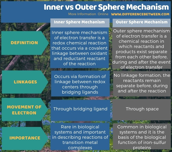 Difference Between Inner and Outer Sphere Mechanism in Tabular Form