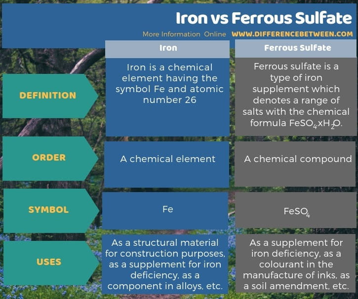 Difference Between Iron and Ferrous Sulfate in Tabular Form