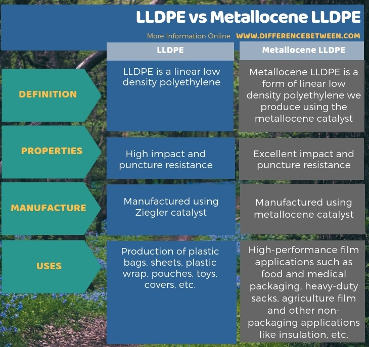 Difference Between LLDPE and Metallocene LLDPE in Tabular Form