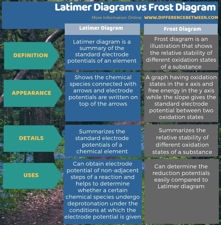 Difference Between Latimer Diagram and Frost Diagram in Tabular Form