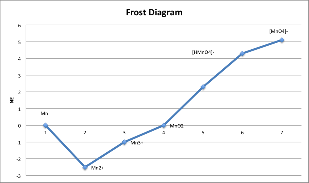 Difference Between Latimer Diagram and Frost Diagram