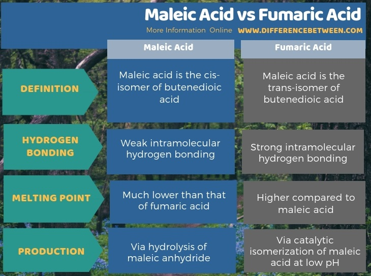 Difference Between Maleic Acid and Fumaric Acid in Tabular Form
