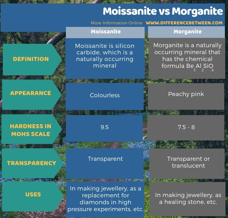 Difference Between Moissanite and Morganite in Tabular Form