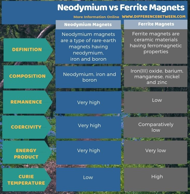Difference Between Neodymium and Ferrite Magnets in Tabular Form