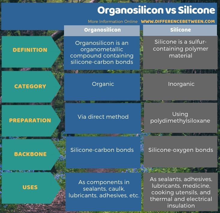Difference Between Organosilicon and Silicone in Tabular Form
