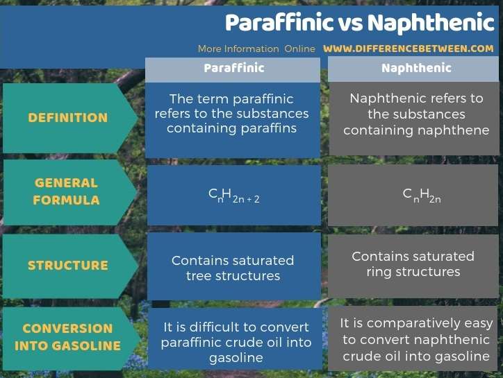 Difference Between Paraffinic and Naphthenic in Tabular Form