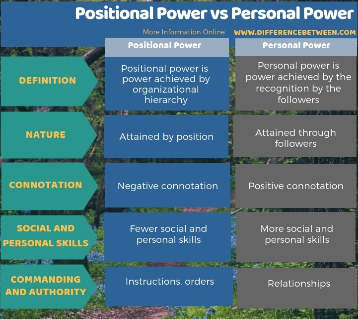 Difference Between Positional Power and Personal Power in Tabular Form