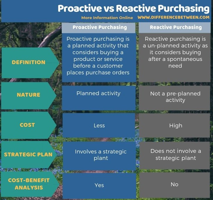 Difference Between Proactive and Reactive Purchasing in Tabular Form