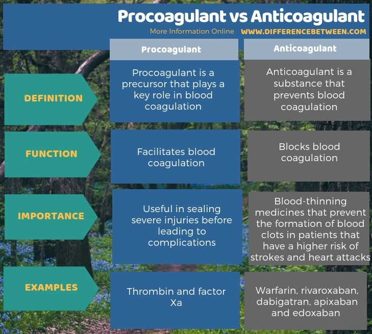 Difference Between Procoagulant and Anticoagulant in Tabular Form
