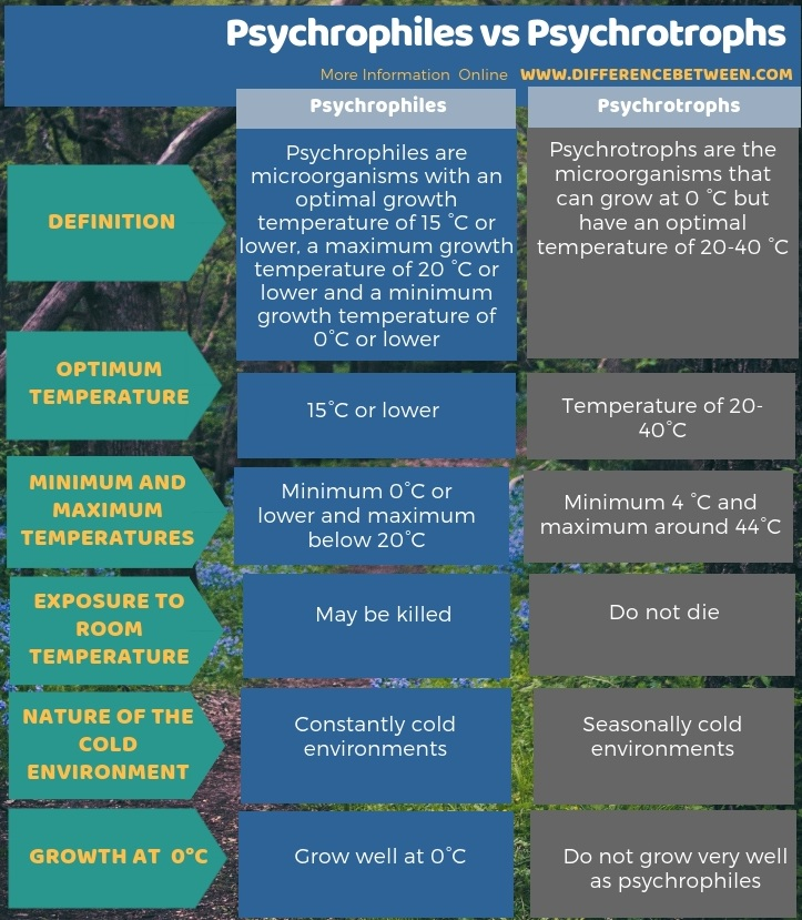 Difference Between Psychrophiles and Psychrotrophs in Tabular Form