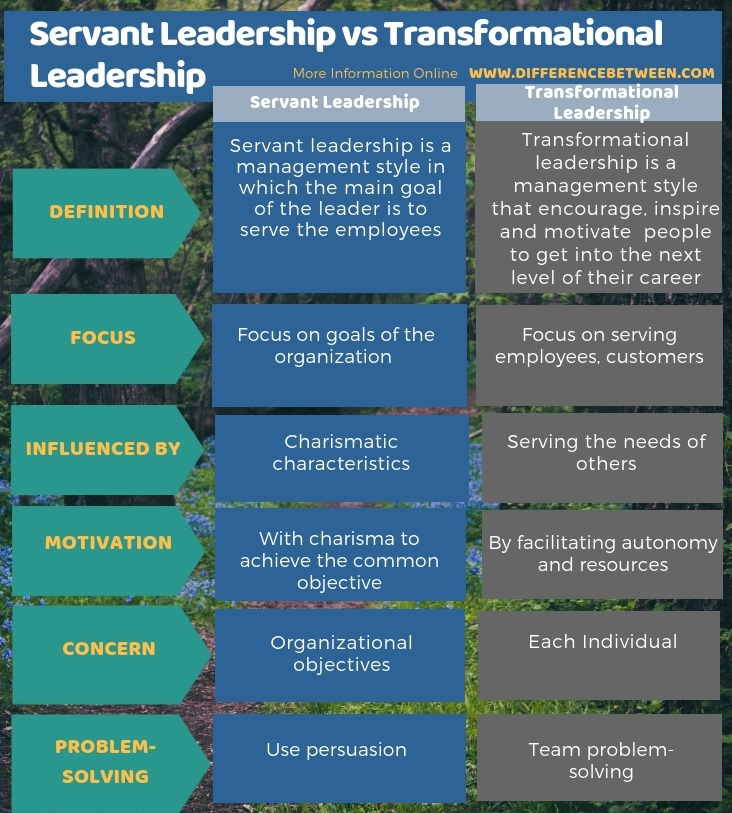 Difference Between Servant Leadership and Transformational Leadership in Tabular Form