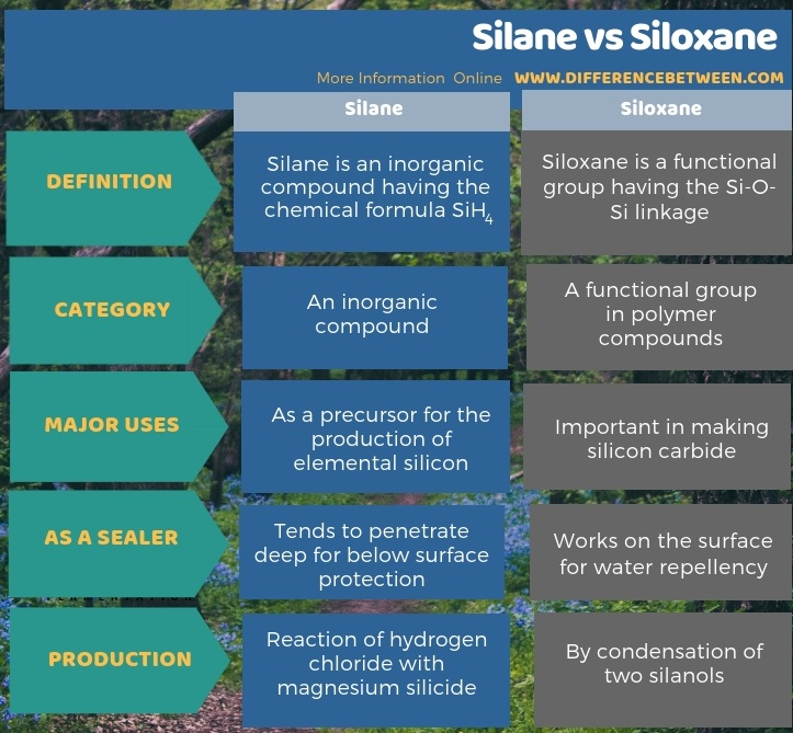Difference Between Silane and Siloxane in Tabular Form