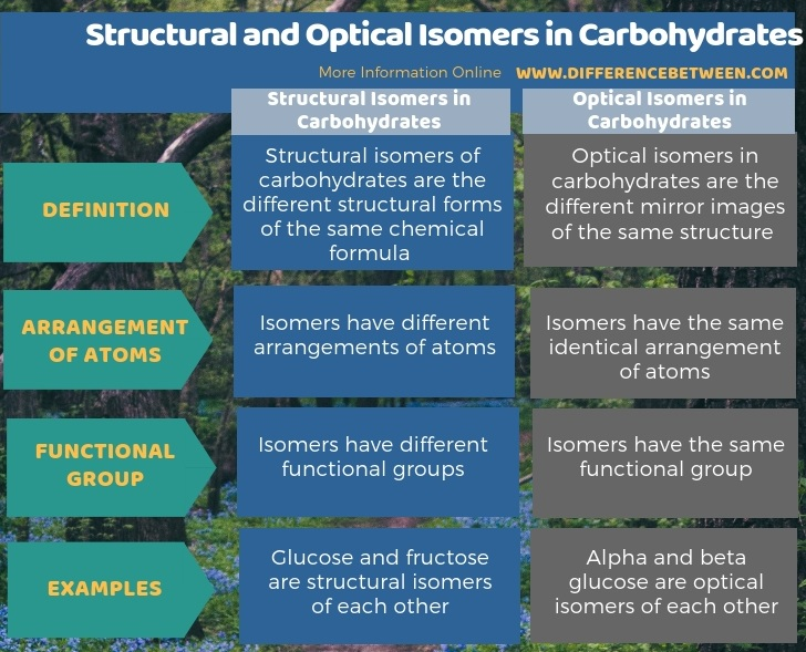 Difference Between Structural and Optical Isomers in Carbohydrates - Tabular Form