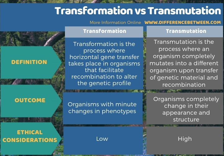 Difference Between Transformation and Transmutation in Tabular Form