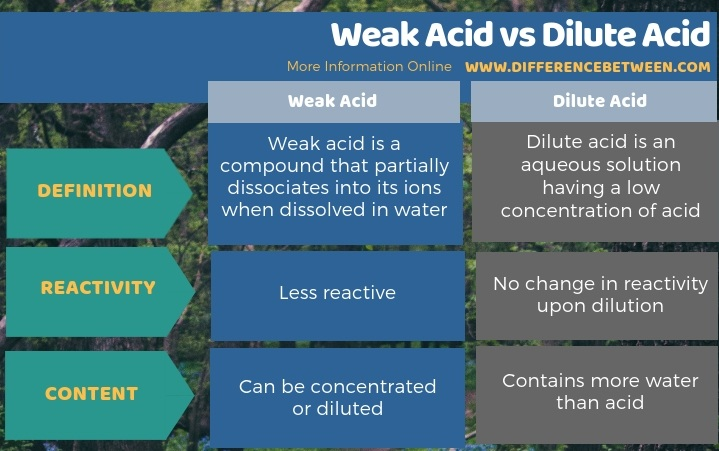 Difference Between Weak Acid and Dilute Acid in Tabular Form