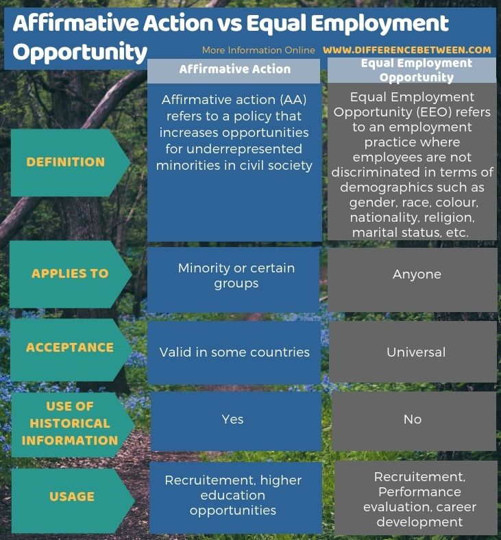 Difference Between Affirmative Action and Equal Employment Opportunity in Tabular Form