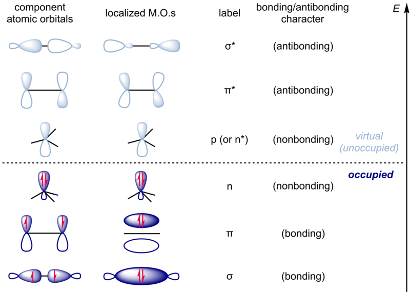 Difference Between Antibonding and Nonbonding