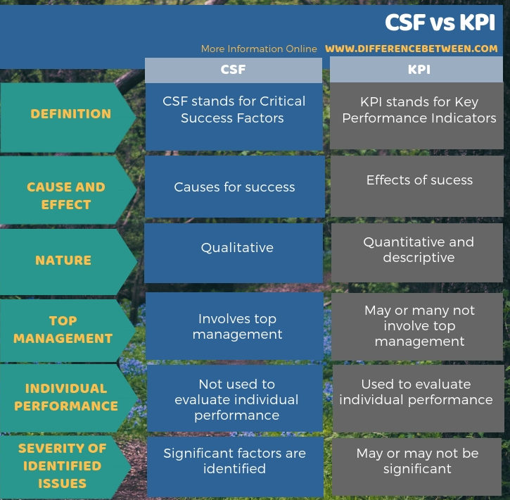 Difference Between CSF and KPI - Tabular Form