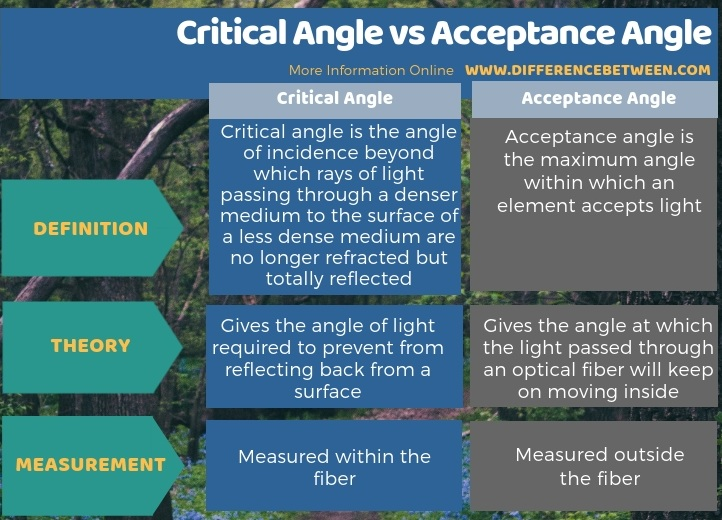 Difference Between Critical Angle and Acceptance Angle - Tabular Form