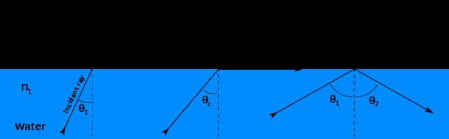 Key Difference - Critical Angle vs Acceptance Angle