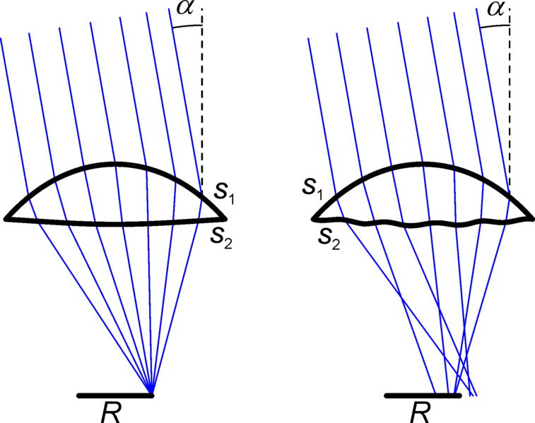 Difference Between Critical Angle and Acceptance Angle