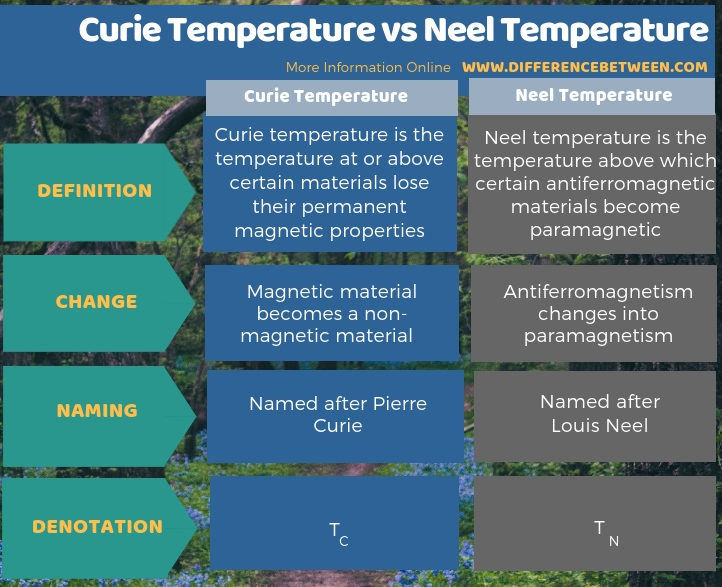 Difference Between Curie Temperature and Neel Temperature - Tabular Form