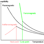 Difference Between Curie Temperature and Neel Temperature