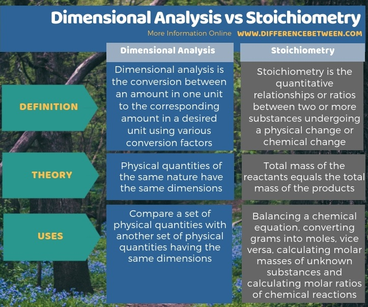 Difference Between Dimensional Analysis and Stoichiometry - Tabular Form