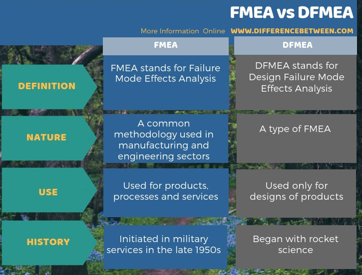 Difference Between FMEA and DFMEA - Tabular Form