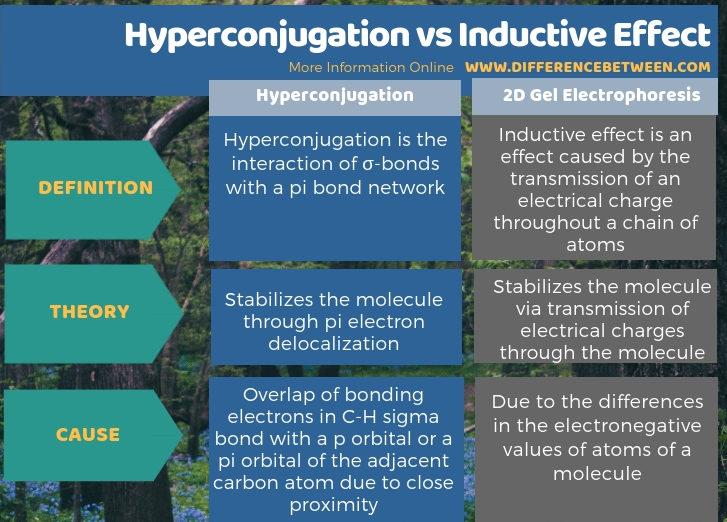 Difference Between Hyperconjugation and Inductive Effect - Tabular Form