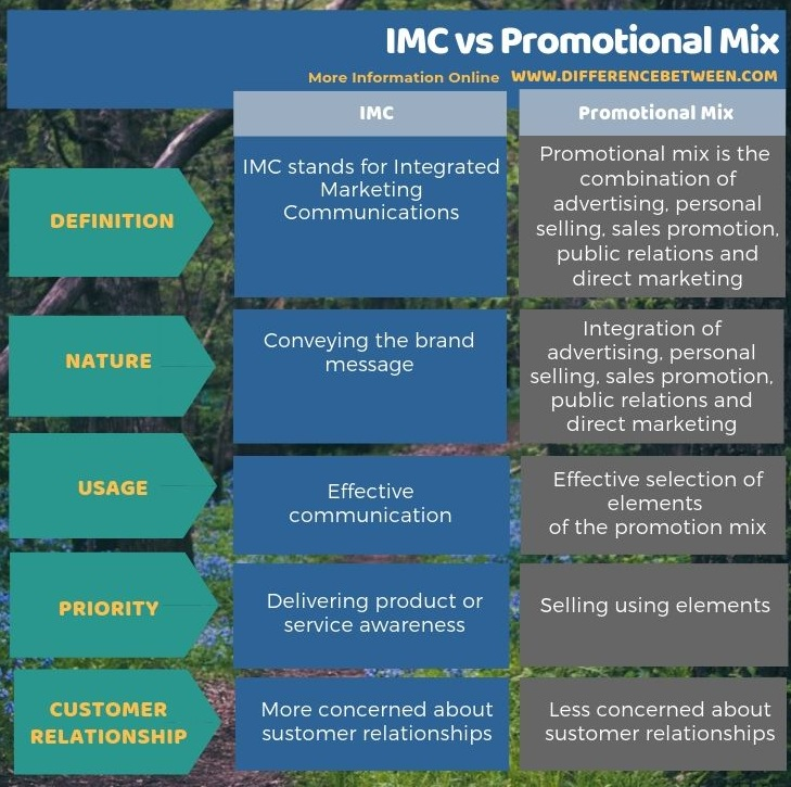 Difference Between IMC and Promotional Mix in Tabular Form