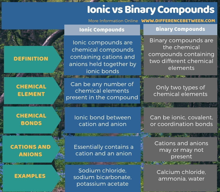 Difference Between Ionic and Binary Compounds - Tabular Form