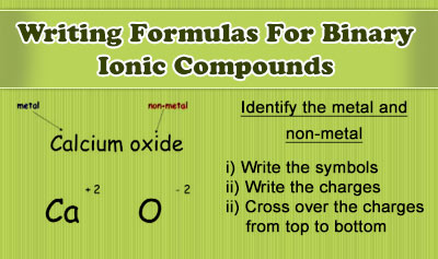 Difference Between Ionic and Binary Compounds
