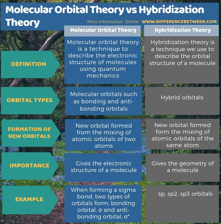 Difference Between Molecular Orbital Theory and Hybridization Theory in Tabular Form