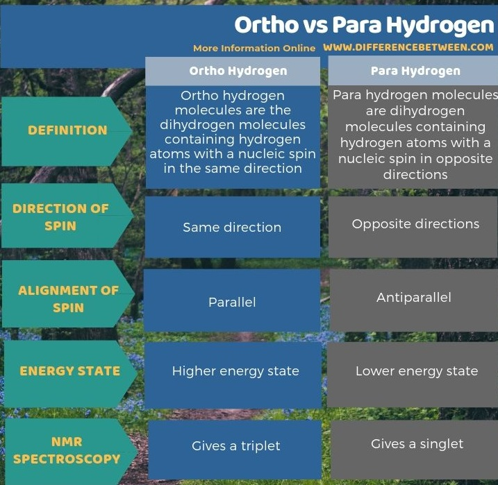 Difference Between Ortho and Para Hydrogen - Tabular Form