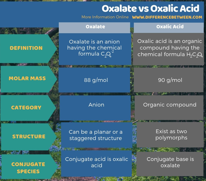 Difference Between Oxalate and Oxalic Acid - Tabular Form