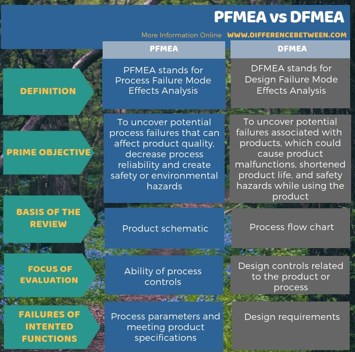 Difference Between PFMEA and DFMEA - Tabular Form