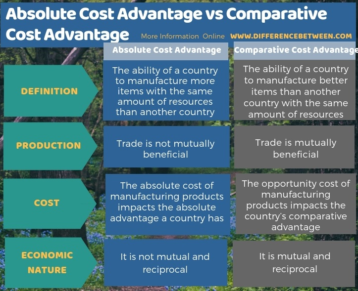 Difference Between Absolute Cost Advantage and Comparative Cost Advantage in Tabular Form