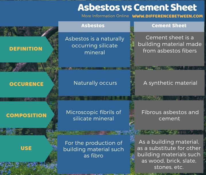 Difference Between Asbestos and Cement Sheet in Tabular Form
