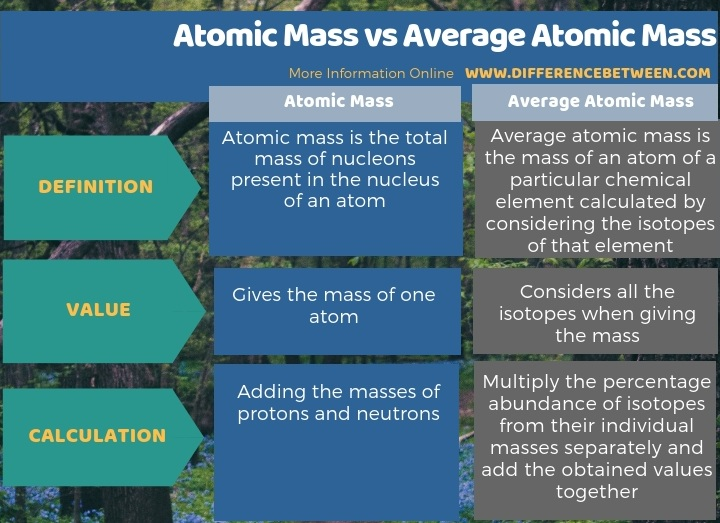 Difference Between Atomic Mass and Average Atomic Mass in Tabular Form