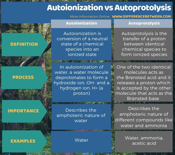 Difference Between Autoionization and Autoprotolysis in Tabular Form