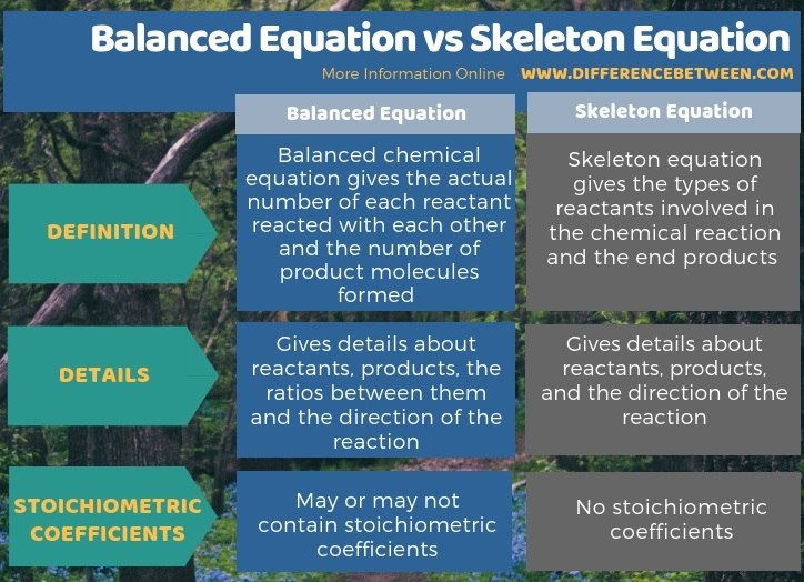 Difference Between Balanced Equation and Skeleton Equation in Tabular Form