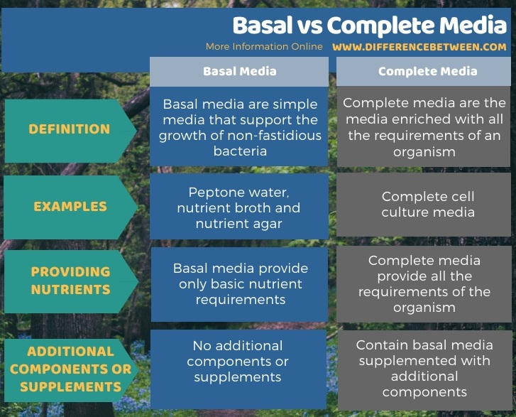 Difference Between Basal and Complete Media in Tabular Form