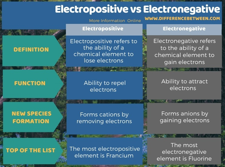 Difference Between Electropositive and Electronegative in Tabular Form