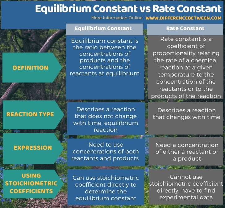 Difference Between Equilibrium Constant and Rate Constant in Tabular Form