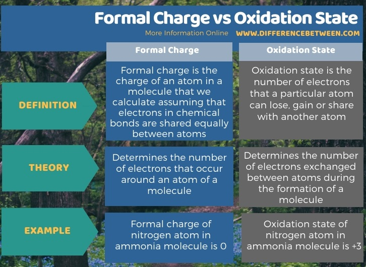 Difference Between Formal Charge and Oxidation State in Tabular Form