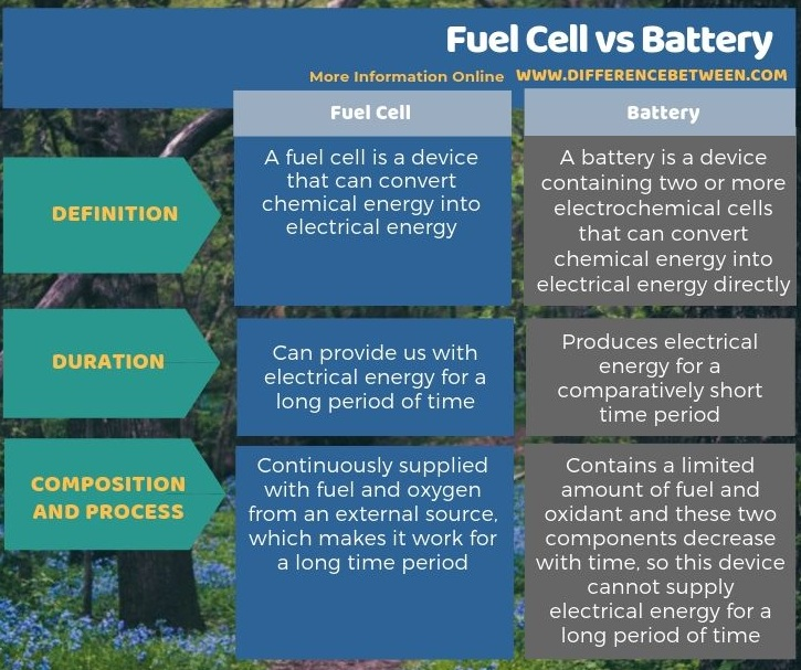 Difference Between Fuel Cell and Battery in Tabular Form